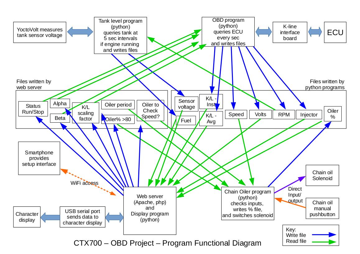 CTX-OBD-Functional-Diagram